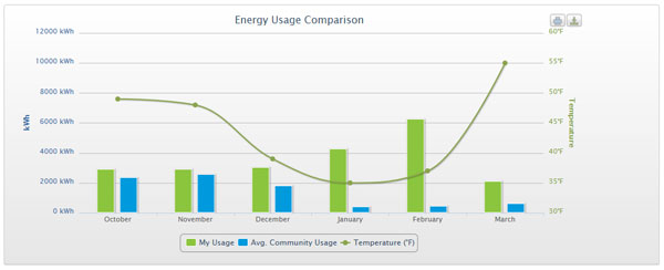 monthly-energy-usage-graph